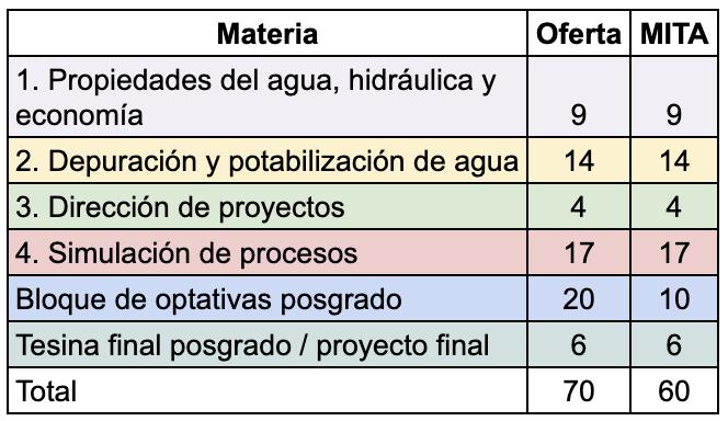 Itinerario formativo mita